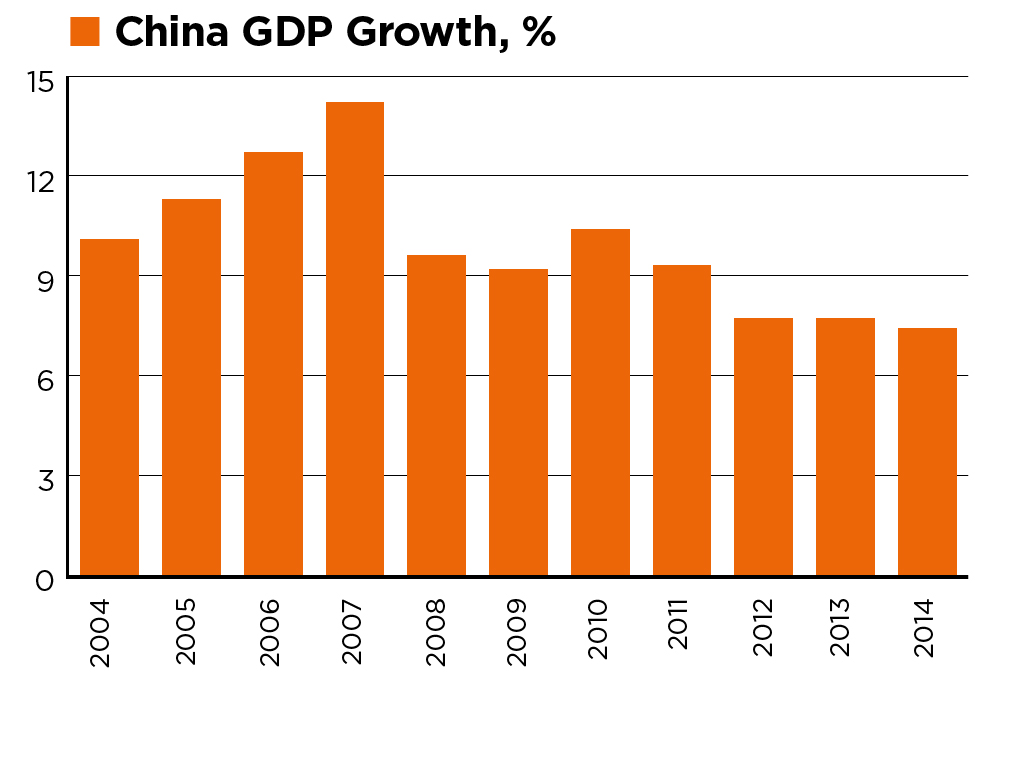 China GDP growth, % (2004-2014). Source: National Bureau of Statistics