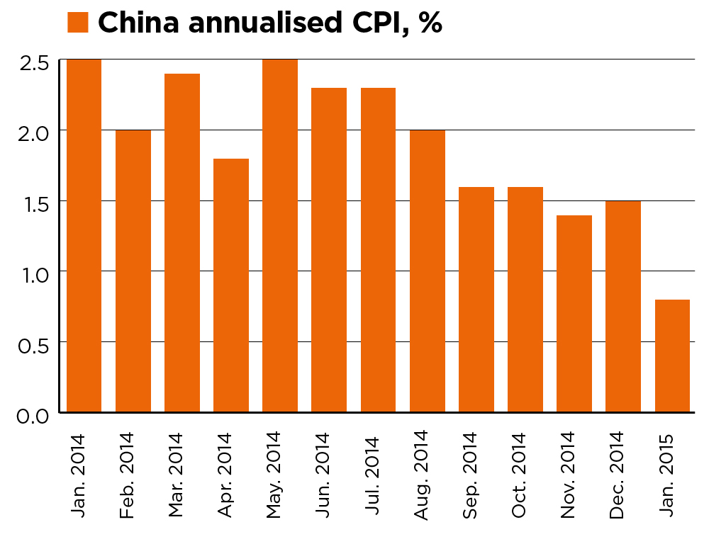 China CPI, % (2004-2014). Source: National Bureau of Statistics